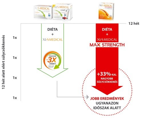 xl-s-xls-medical-max-strength-zsirmegkoto-tabletta-120x_kep